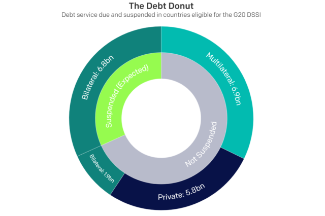 ONE's 'debt donut' reveals a gaping hole