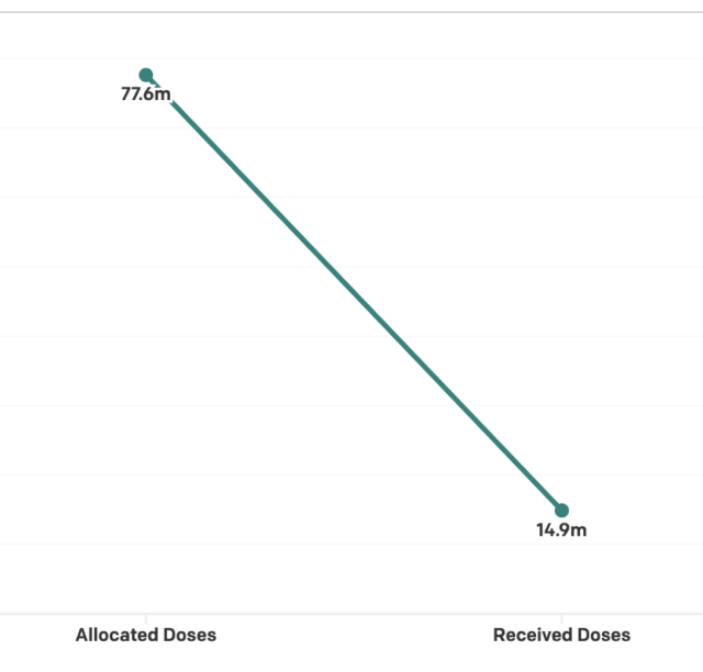 Diving into the data: How unequal COVID-19 vaccine distribution could prolong the pandemic