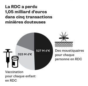 Sociétés fantômes RDC