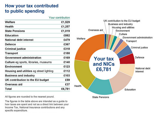 UK taxpayers: see exactly how much of your money goes to overseas aid