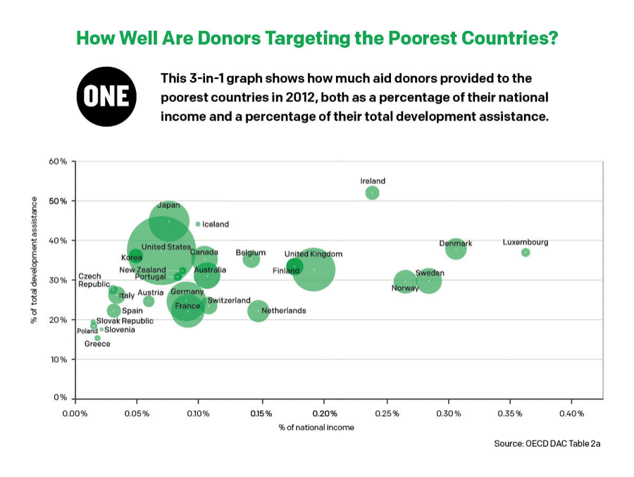 Urgent need for donors to direct aid to poorest countries
