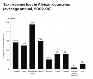 Tax revenue lost in African countries (average annual, 2002-06)
