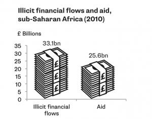 Illicit financial flows and aid, sub-Saharan Africa (2010)