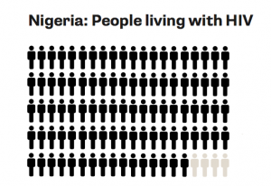 Nigeria: People living with HIV